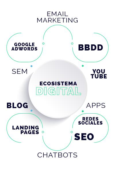diagrama conceptual servicios agencia de marketing